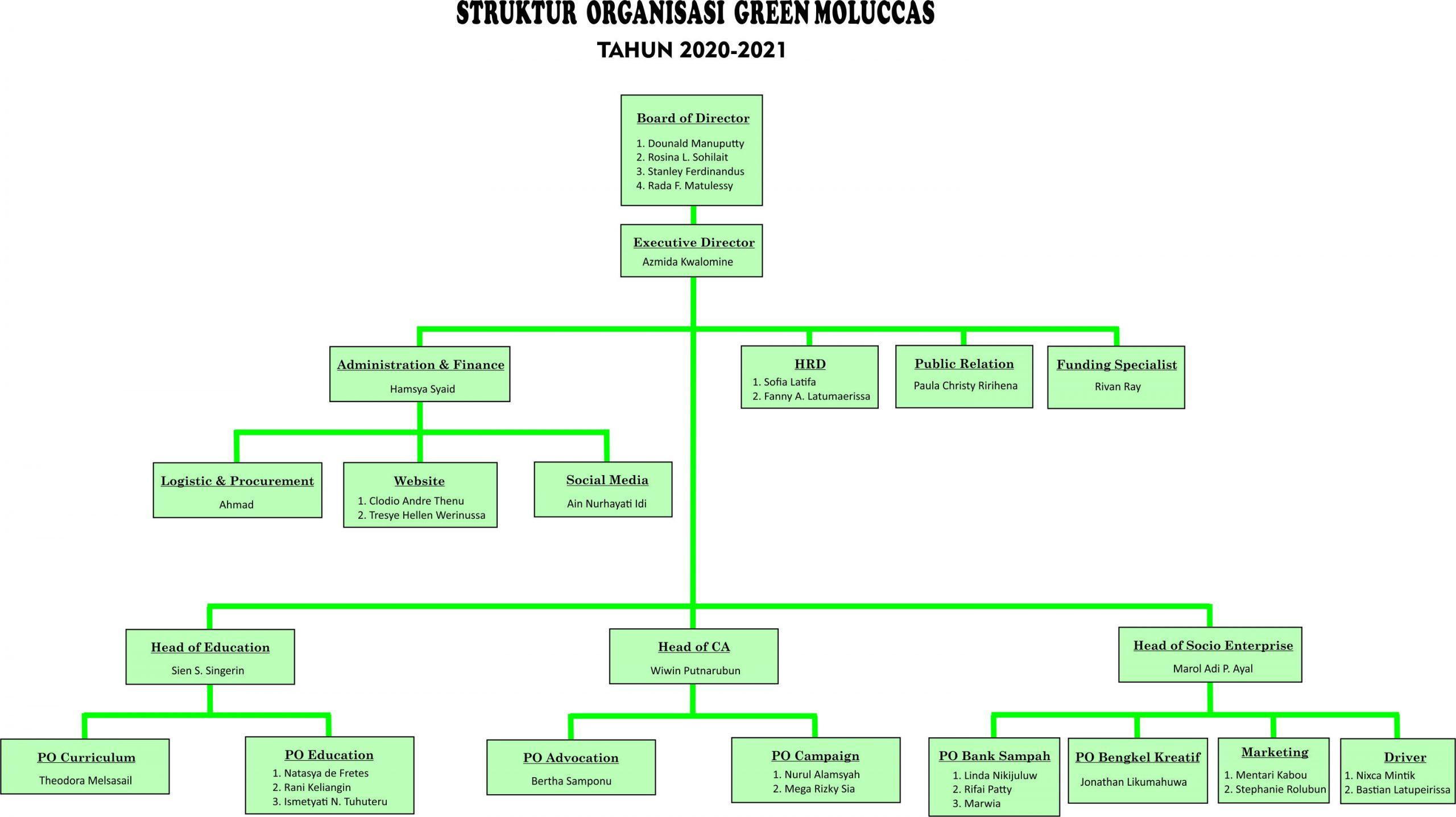 Susunan Organisasi GM maret 2021